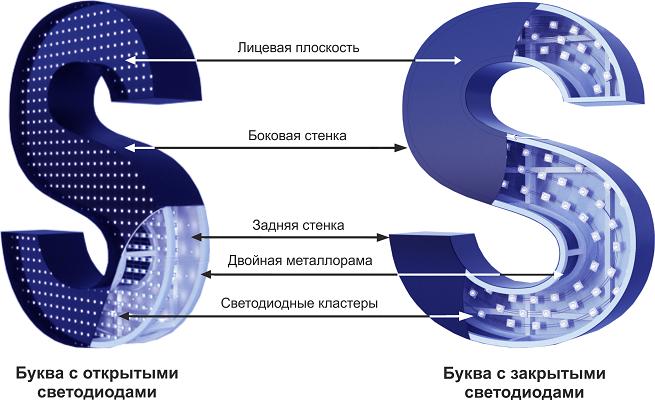Пример объемной буквы с открытыми светодиодами